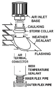 roof terminal and venting diagram