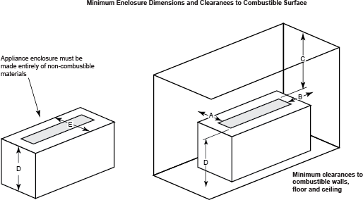 Rendering of Plaza fire pit minimum enclosure dimensions